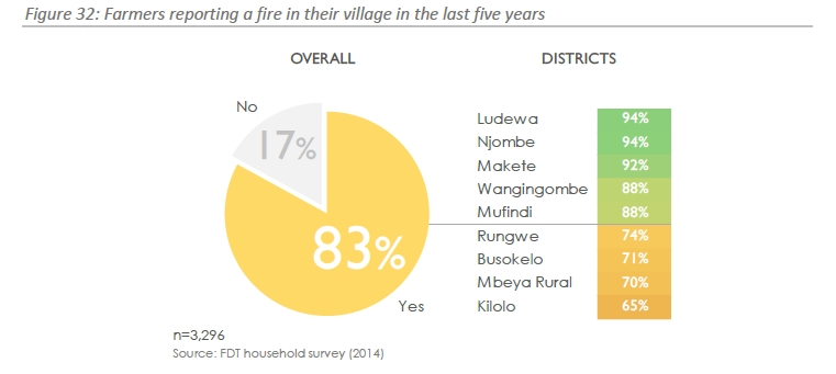 Graph showing that more than 4 in 5 Tanzanian growers have seen a fire in their village in the last 5 years