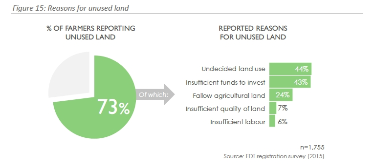 Graph showing 73% of farmers have unused land, and a breakdown of reasons why land is unused